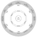 Outils pleine conscience et acceptation | La roue d'investissement